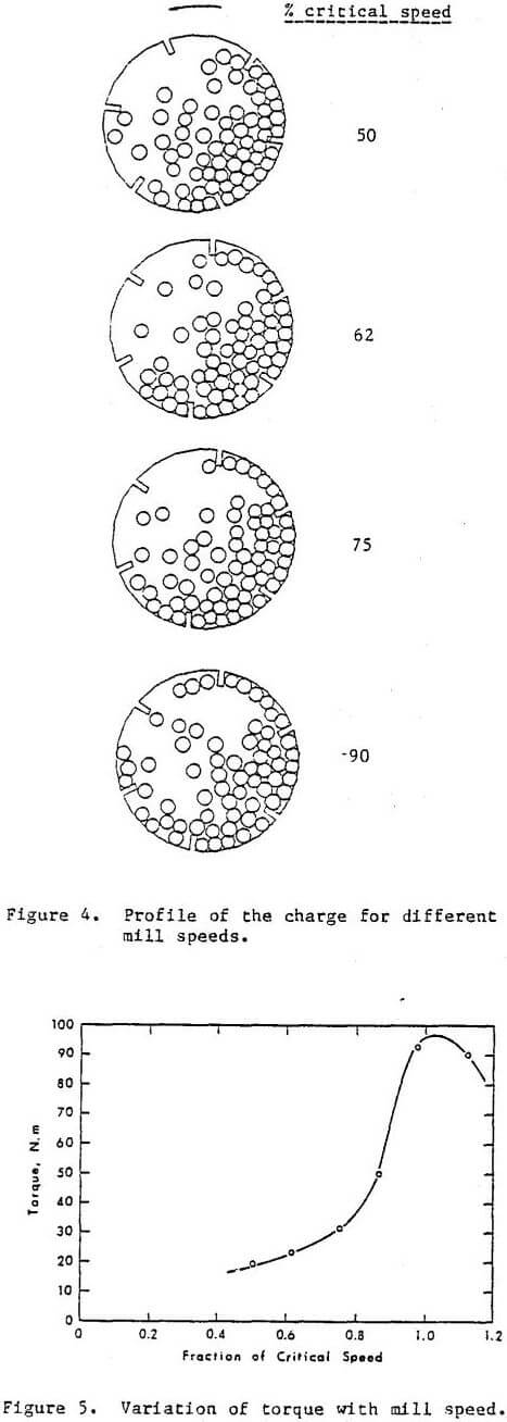 ball-mill variation of torque