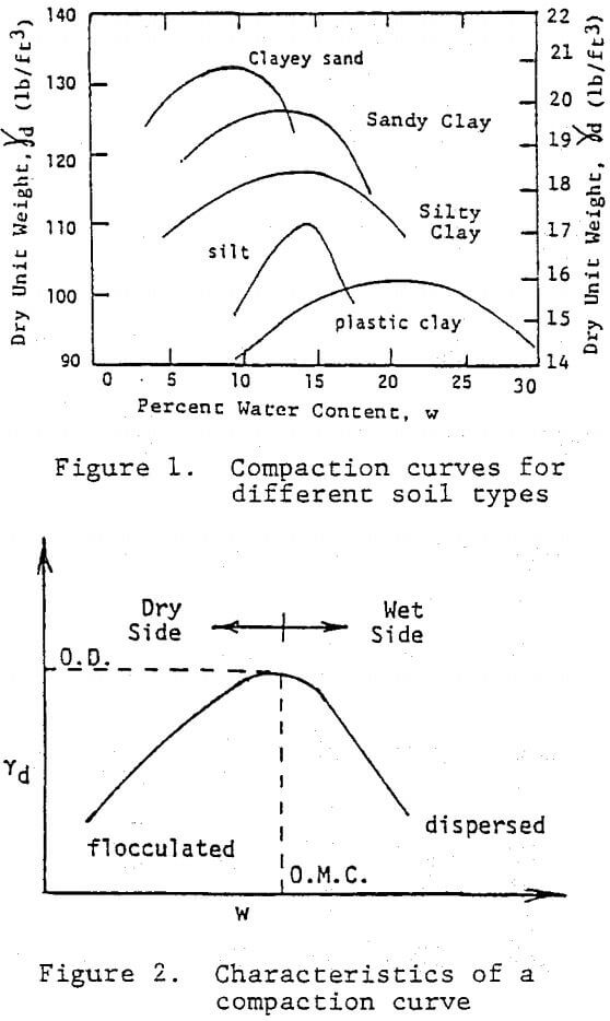 clay liners compaction curve