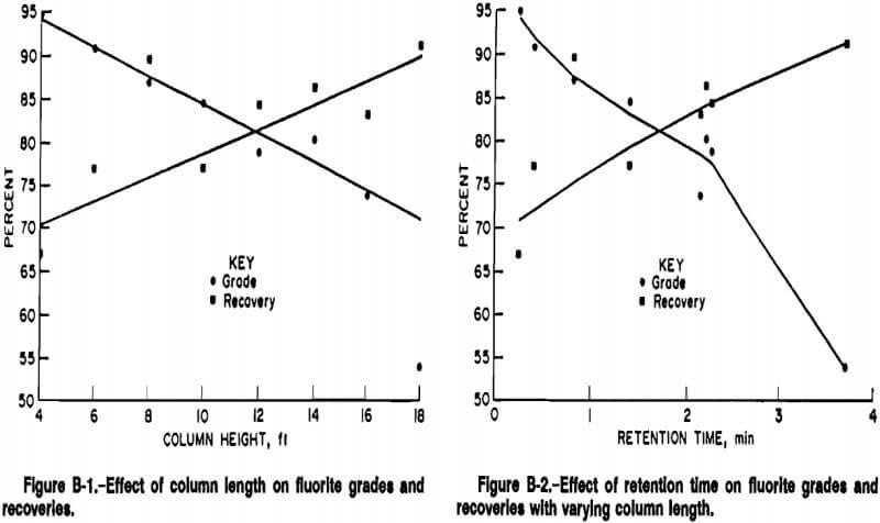 column-flotation-effect-of-column-length