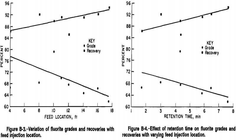 column-flotation-effect-of-retention-time