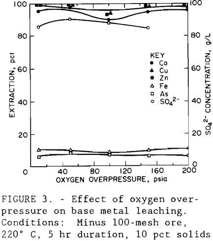 gold-recovery-effect-of-oxygen