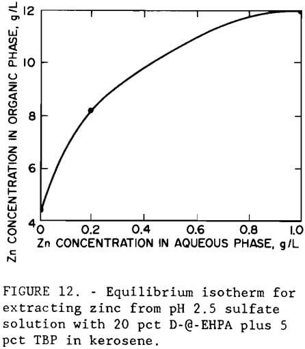 gold-recovery-equilibrium-isotherm