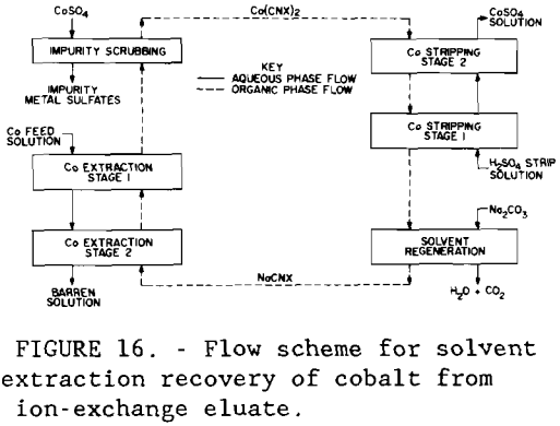 gold-recovery-flow-scheme-of-solvent-extraction