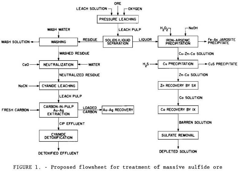 gold recovery proposed flowsheet