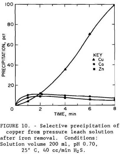 gold recovery selective precipitation