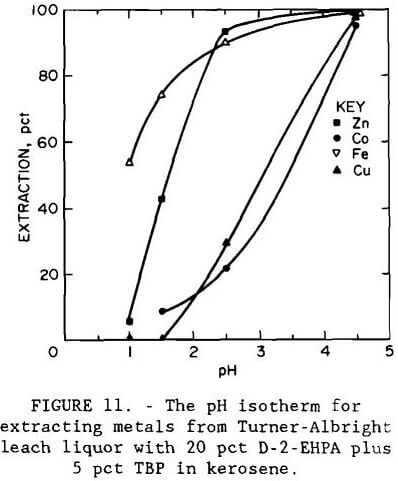 gold-recovery ph isotherm