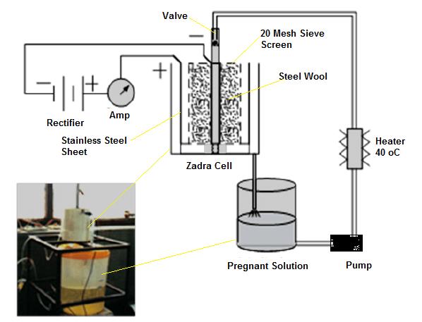 Laboratory Zadra Electrolytic Cell