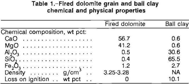 Loss On Ignition : Natural flake graphite carbon fiber vs dolomite