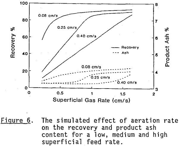 column-flotation-aeration-rate