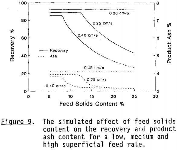 column-flotation-feed-solid
