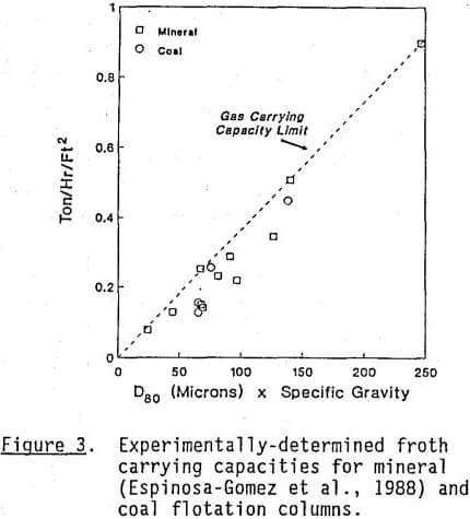 column-flotation mineral