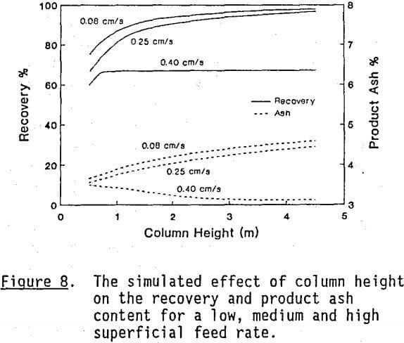 column-flotation-simulated-effect