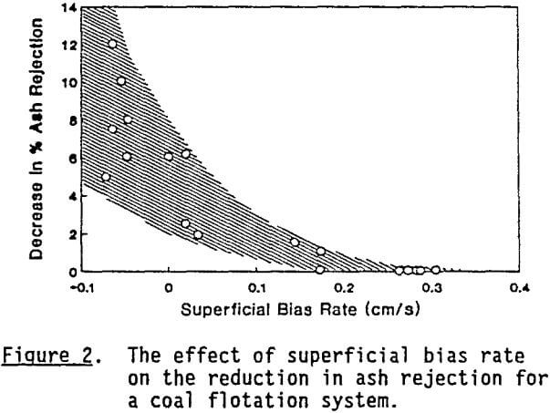 column-flotation-superficial-bias-rate