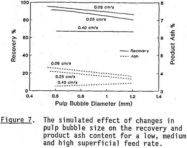 column-flotation-superficial-feed-rate
