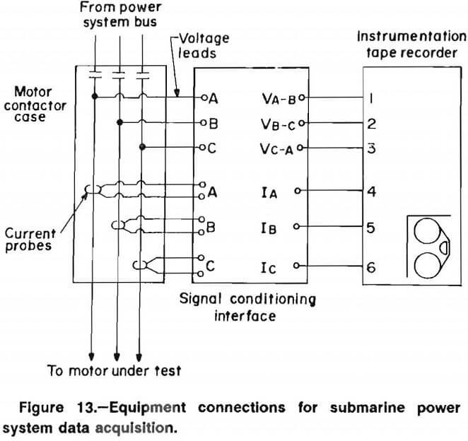How to Predict Electric Motor Failures