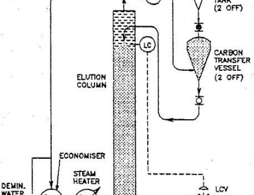 Continuous Elution for Extraction of Gold from Carbon