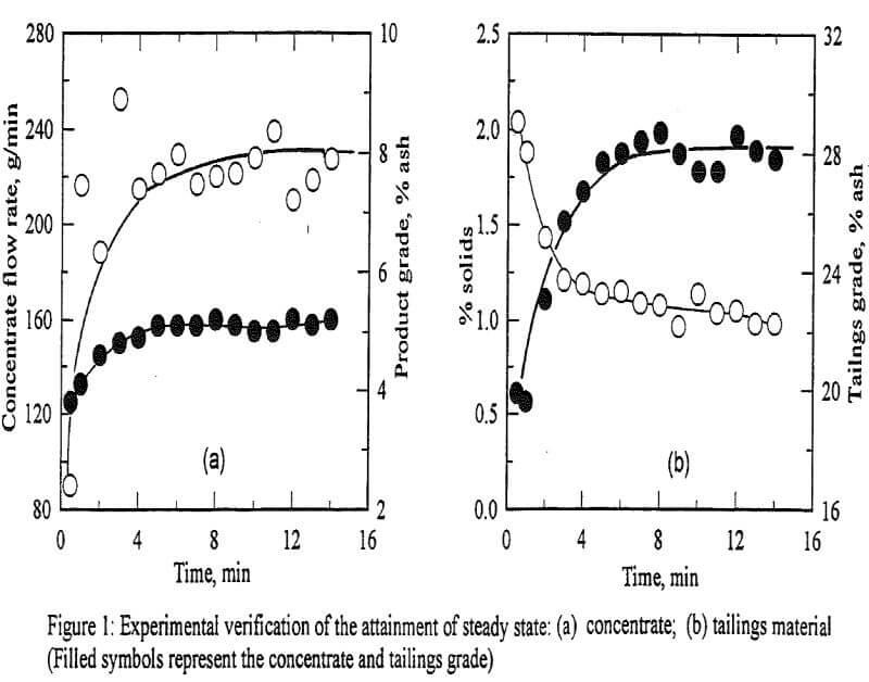 flotation column experimental verification