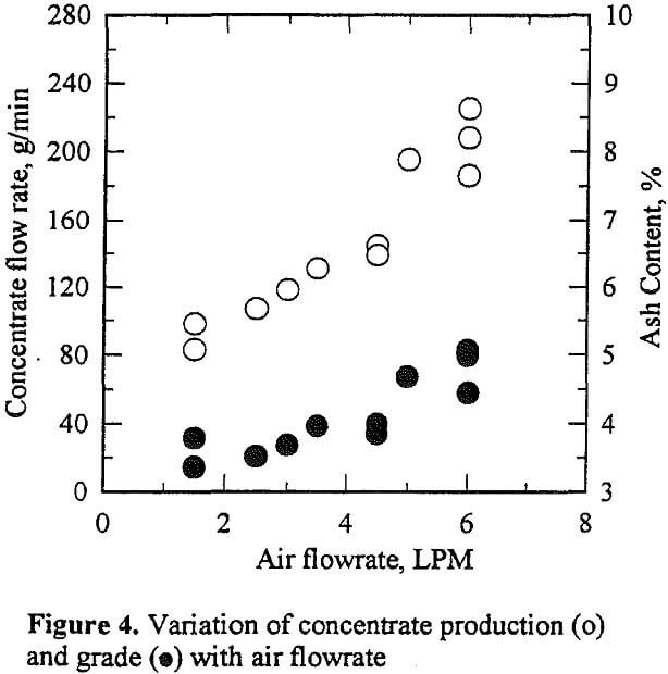 flotation column variation of concentrate product