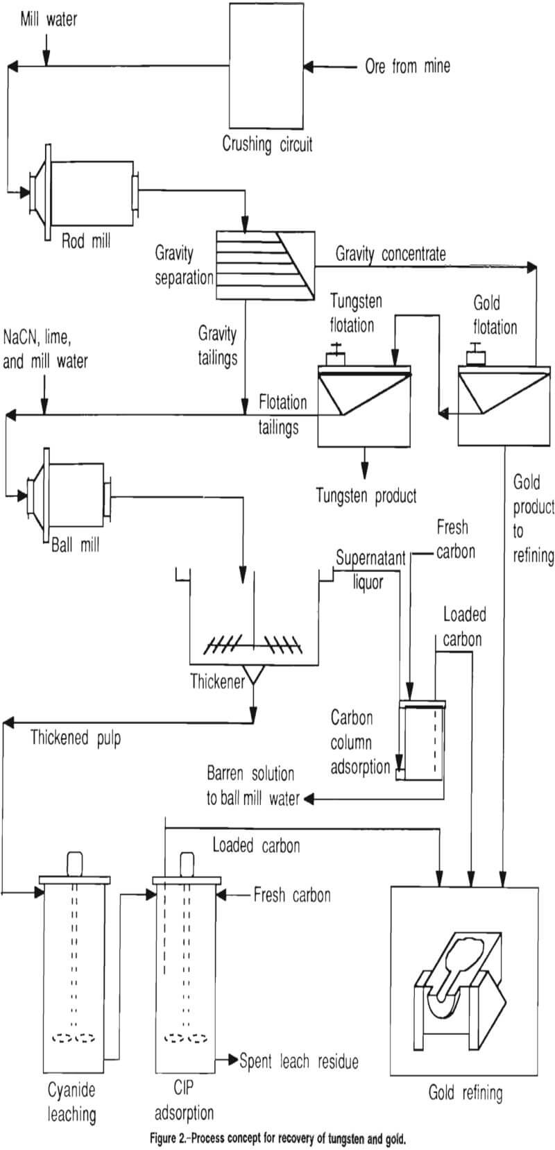 carbon in leach process for gold recovery pdf