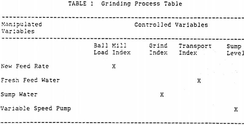 grinding-controls-process-table