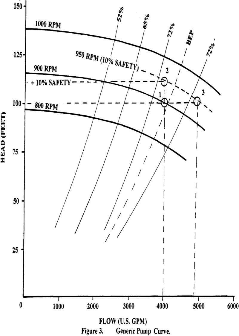 centrifugal slurry pumps generic pump curve