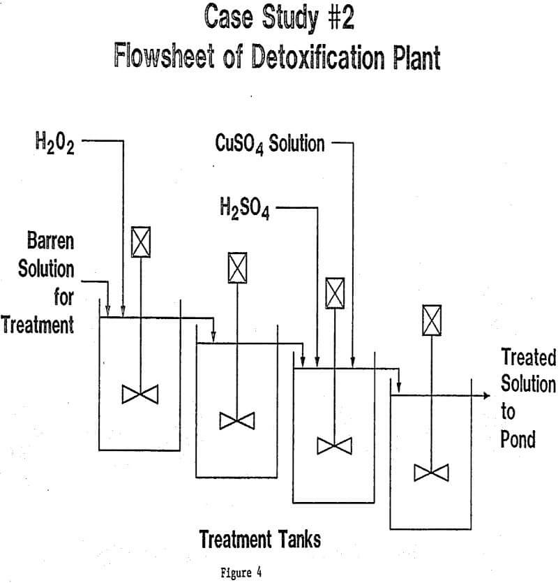 detoxification flowsheet treatment plant