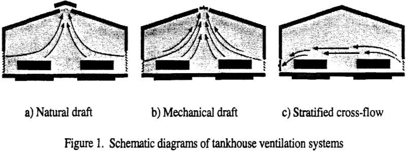 electrowinning-tankhouse-ventillation-systems