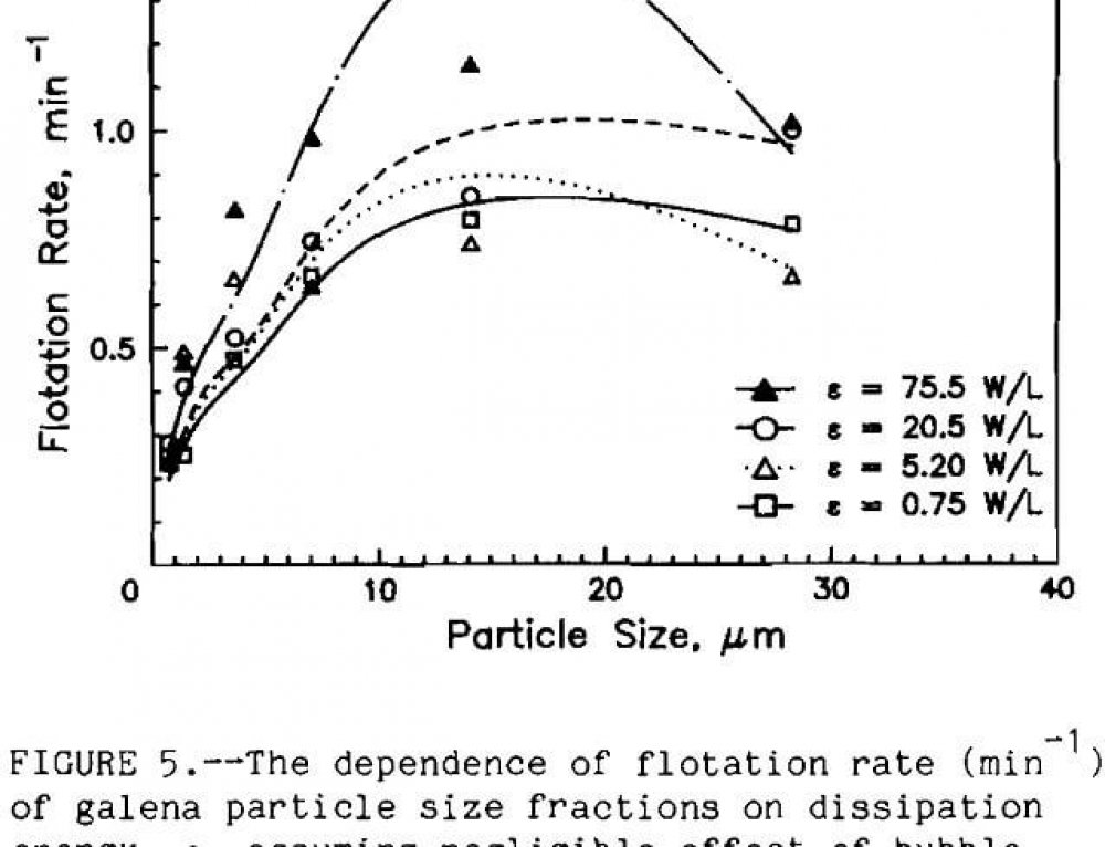 Effect of Turbulence in Fine Bubbles Flotation