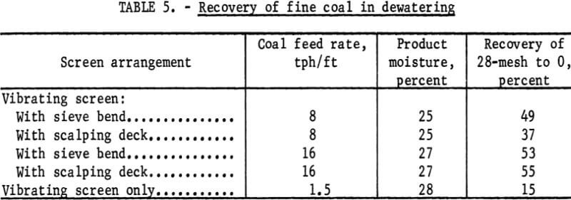 dewatering-screen-recovery-of-fine-coal
