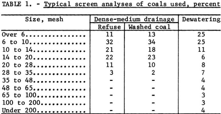 dewatering-screen-typical-screen-analyses-of-coals-used