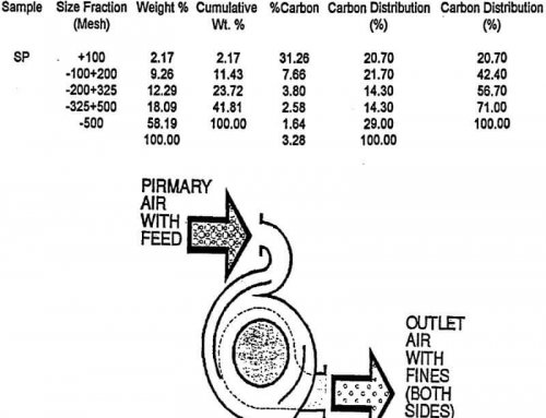 Air Classification of Fly Ash
