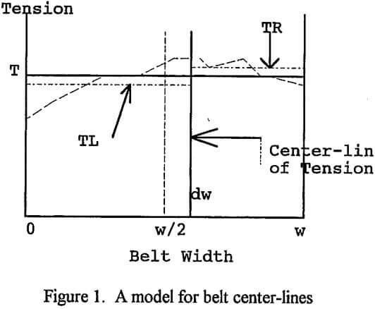overland-moveable-conveyor-model-for-belt-center-lines