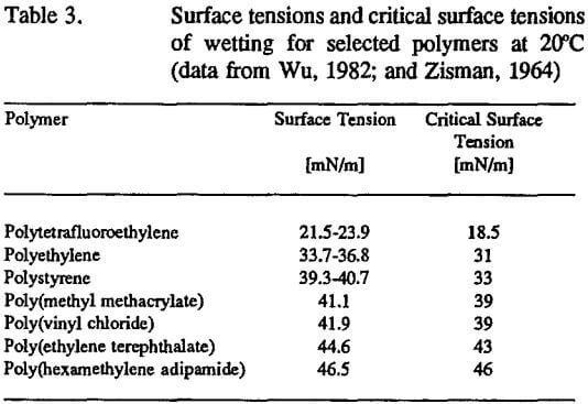 Surface Tension Of Wetting For Minerals