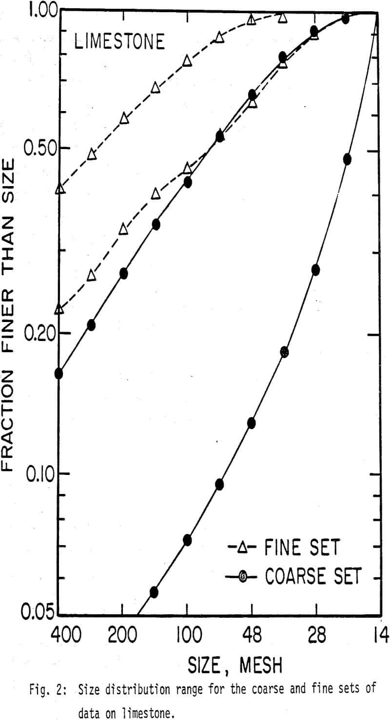 ball-mill size distribution