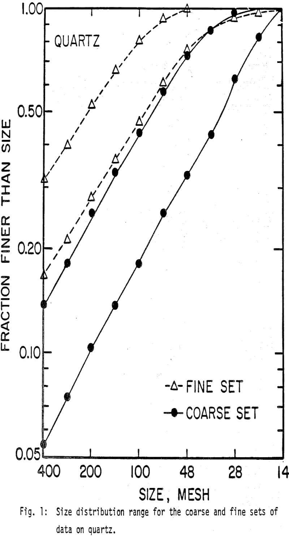 ball-mill size distribution range