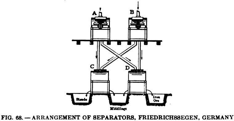 electromagnetic-separator-arrangement-of-separators