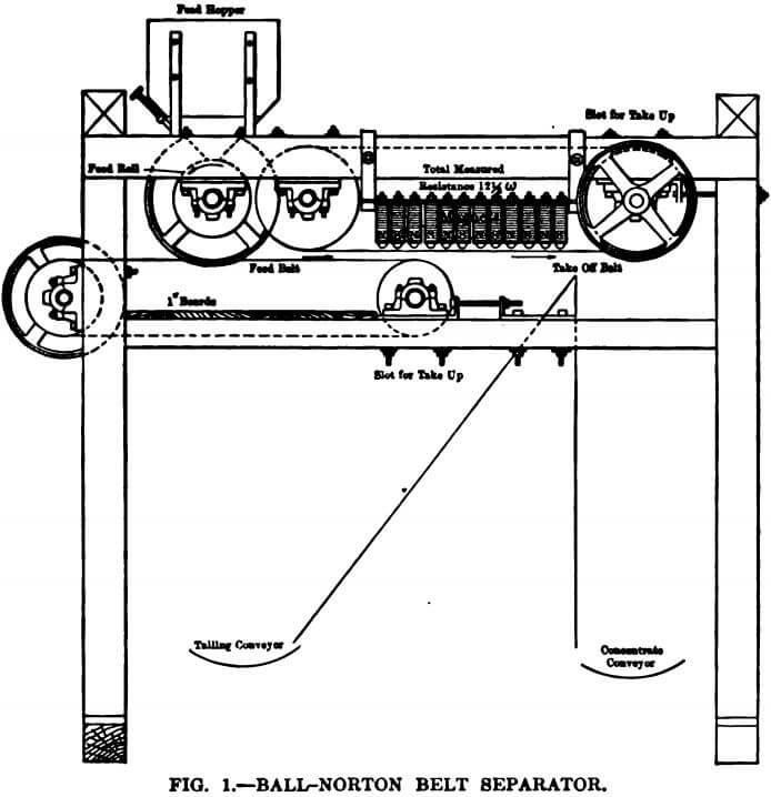 electromagnetic separator ball-norton belt separator