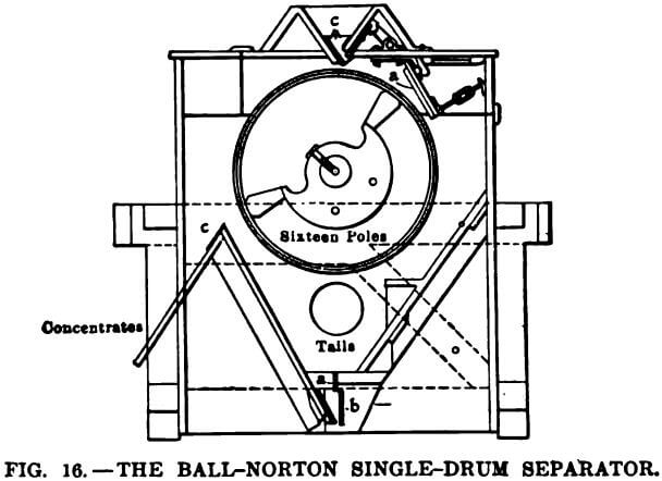 electromagnetic-separator-ball-norton-single-drum-separator