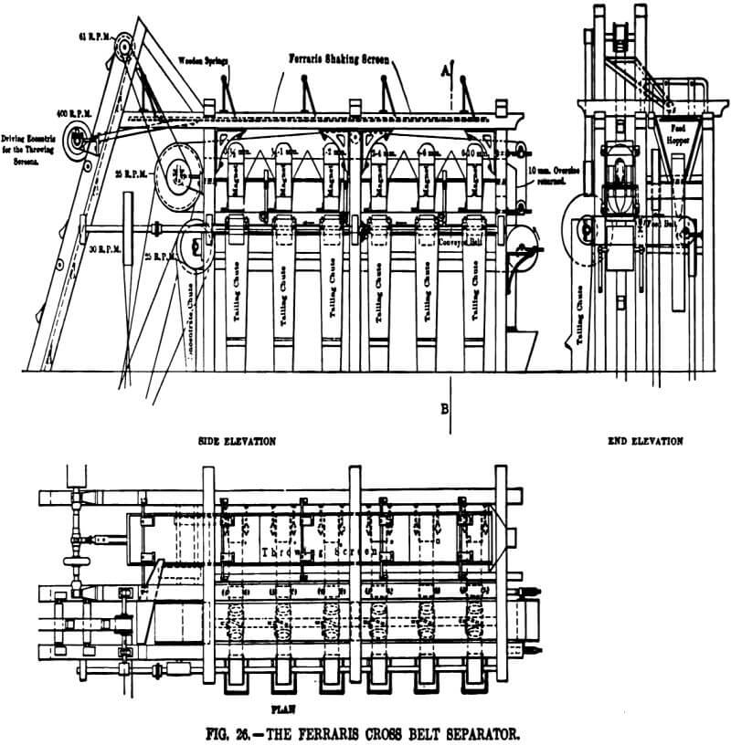 electromagnetic separator ferraris cross belt separator