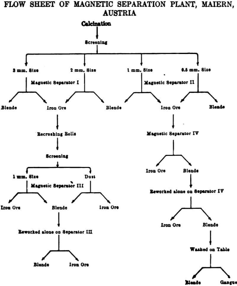 electromagnetic separator flow sheet