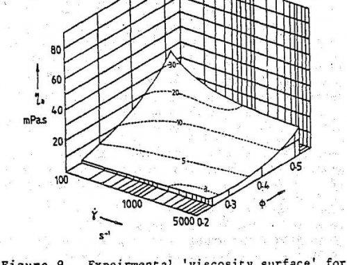 Ferrosilicon Suspension in Dense Medium Separation Process