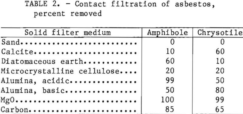 filtration-asbestos-percent-removed