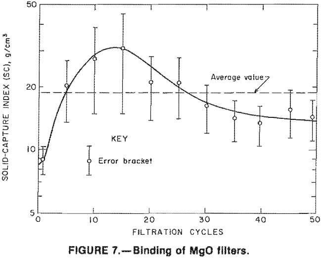 filtration binding of mgo filters