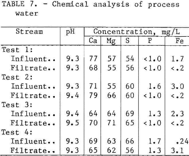 filtration chemical analyses