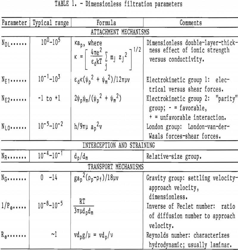 filtration dimensionless parameters
