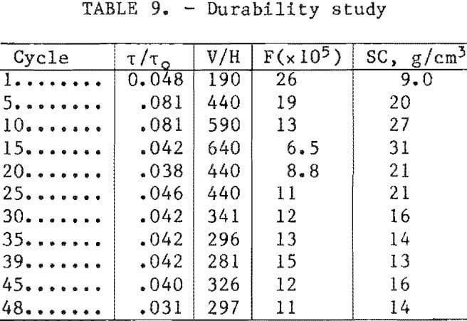 filtration-durability-study