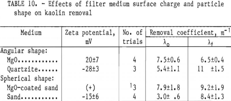 filtration-effect-of-filter-medium