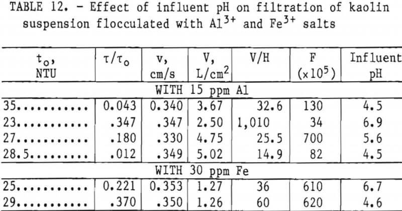 filtration-effect-of-ph