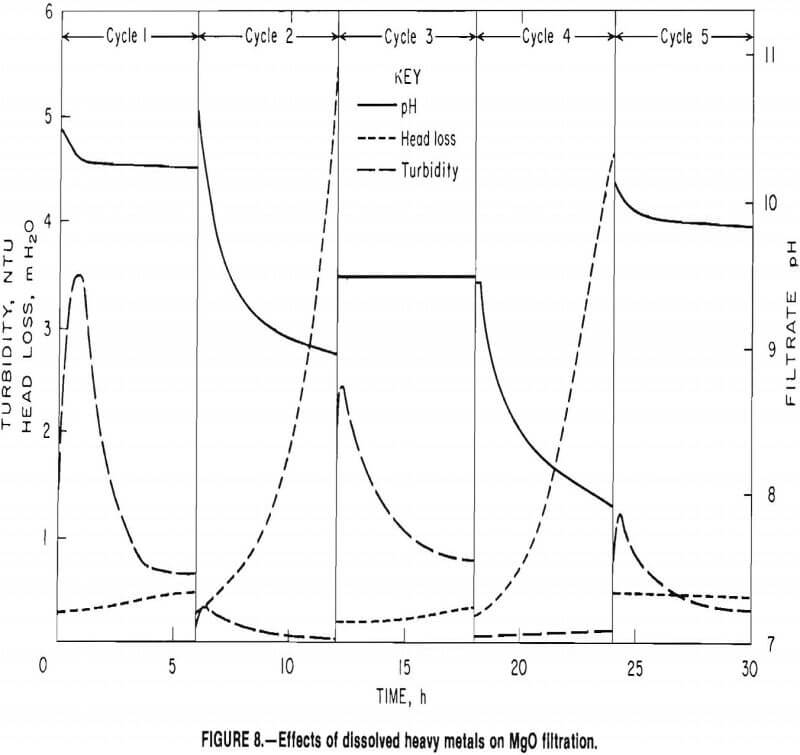 filtration effects of dissolved heavy metals