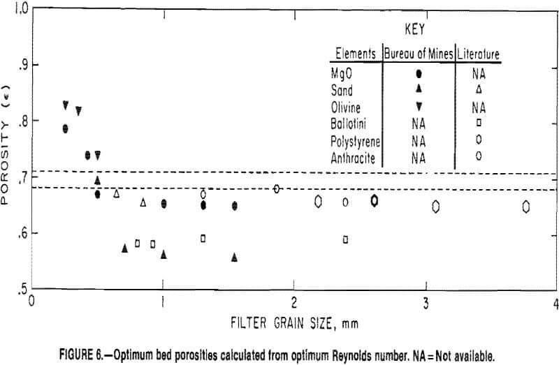 filtration optimum bed porosities